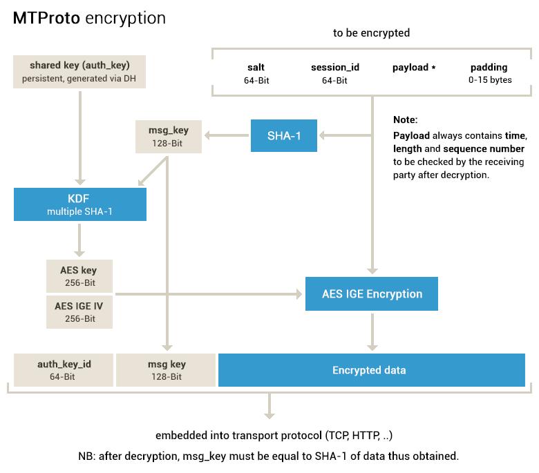 mtproto_encryption1